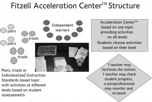 Fitzell Acceleration Centers- A Co-teaching Model