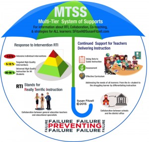 MTSS and RTI – Seven Keys to Success