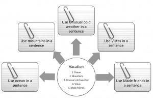 Overcoming Writer's Block - Step 2