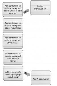 Overcoming Writer's Block - Step 5