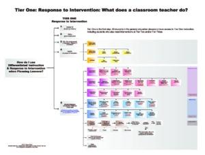 RTI Strategies Flow Chart Set