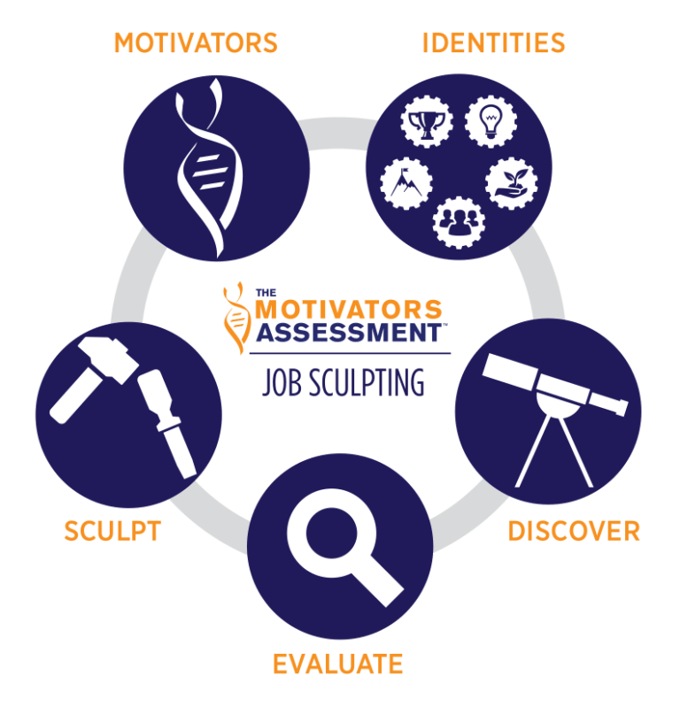 Motivate Students with What Motivates Me Model